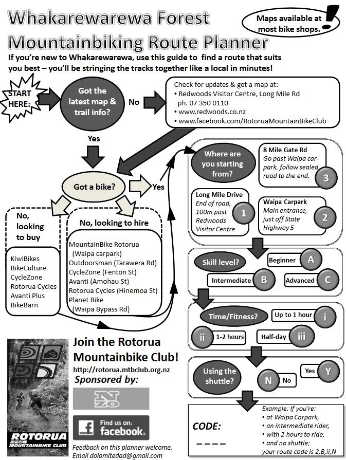 whakarewarewa-rotorua-mtb-route-planner